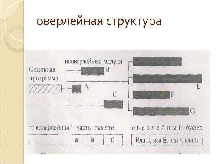 оверлейная структура