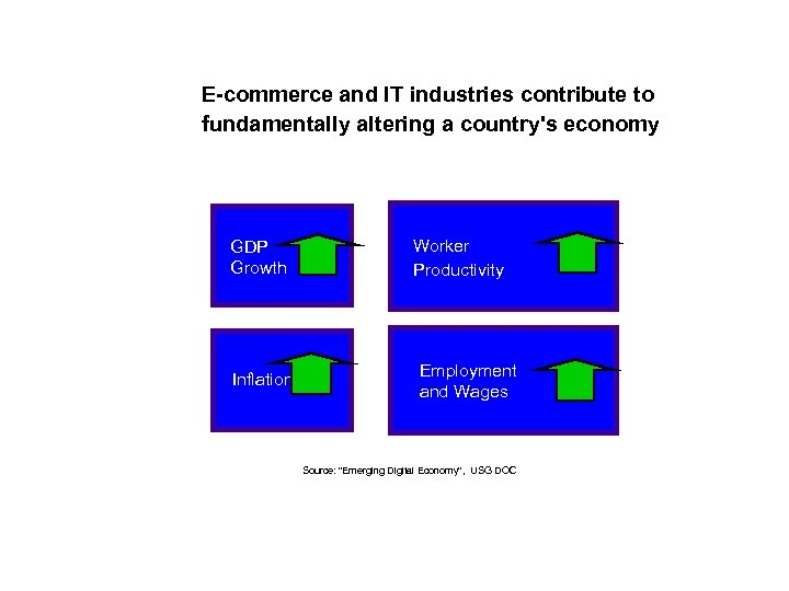 E-commerce and IT industries contribute to fundamentally altering a country's economy GDP Growth Inflation