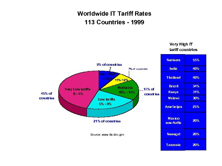 Worldwide IT Tariff Rates 113 Countries - 1999 Very High IT tariff countries Surinam