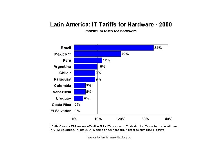 Latin America: IT Tariffs for Hardware - 2000 maximum rates for hardware * Chile-Canada