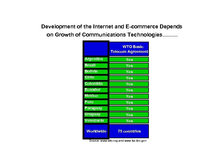 Development of the Internet and E-commerce Depends on Growth of Communications Technologies. . WTO
