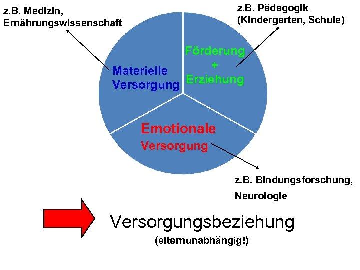 z. B. Pädagogik (Kindergarten, Schule) z. B. Medizin, Ernährungswissenschaft Förderung + Materielle Versorgung Erziehung
