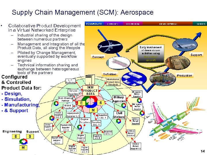 Supply Chain Management (SCM): Aerospace • Collaborative Product Development in a Virtual Networked Enterprise
