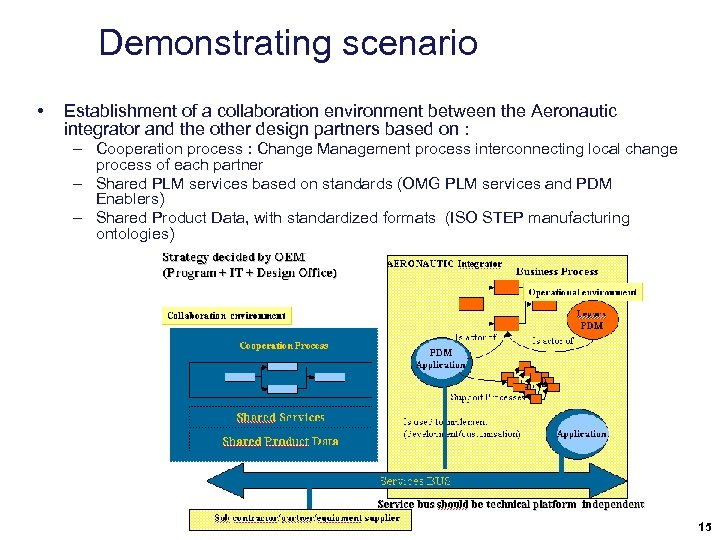Demonstrating scenario • Establishment of a collaboration environment between the Aeronautic integrator and the