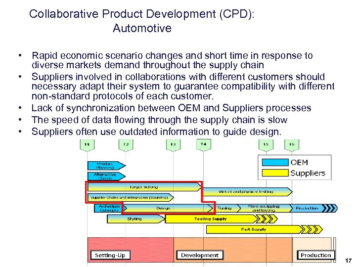 Collaborative Product Development (CPD): Automotive • Rapid economic scenario changes and short time in