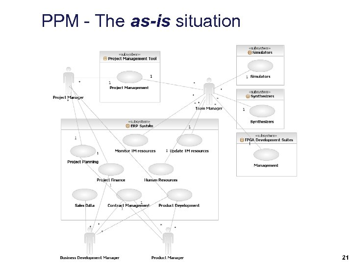 PPM - The as-is situation 21