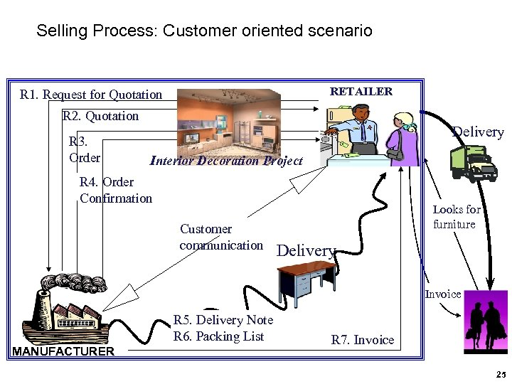 Selling Process: Customer oriented scenario RETAILER R 1. Request for Quotation R 2. Quotation