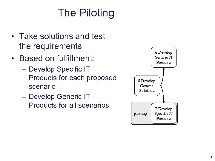The Piloting • Take solutions and test the requirements • Based on fulfillment: –