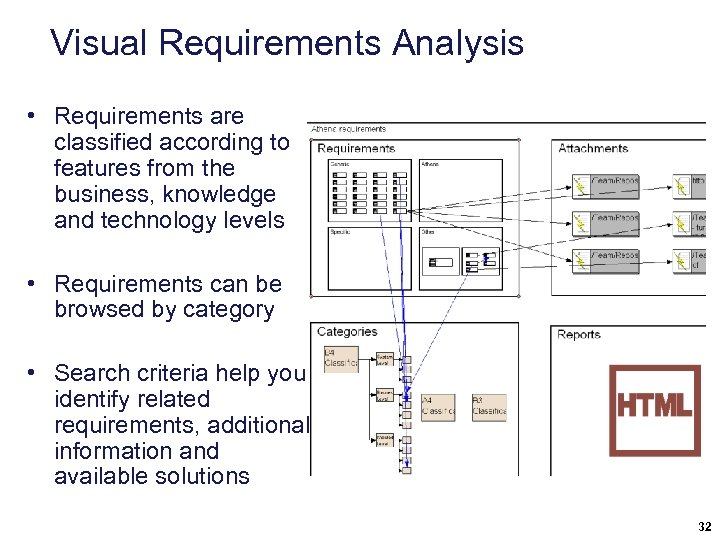 Visual Requirements Analysis • Requirements are classified according to features from the business, knowledge