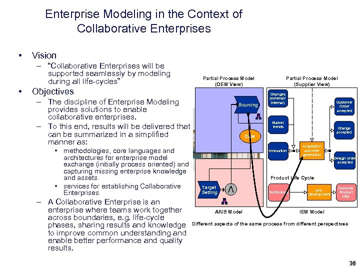 "Enterprise Modeling in the Context of Collaborative Enterprises Vision – ""Collaborative Enterprises will be"