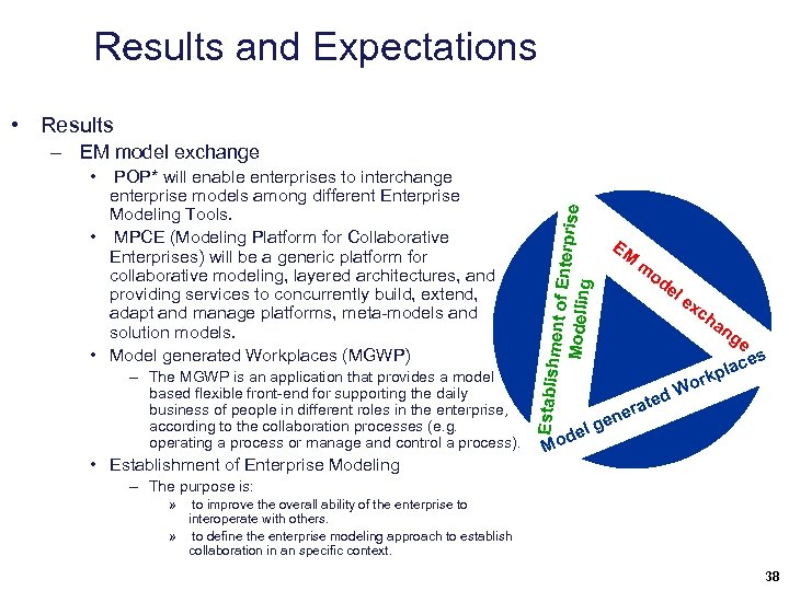 Results and Expectations • Results – EM model exchange – The MGWP is an