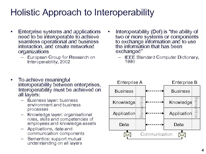 Holistic Approach to Interoperability Enterprise systems and applications need to be interoperable to achieve