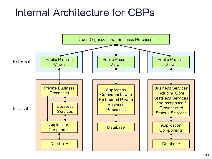 Internal Architecture for CBPs Cross-Organizational Business Processes Internal Public Process Views Private Business Processes
