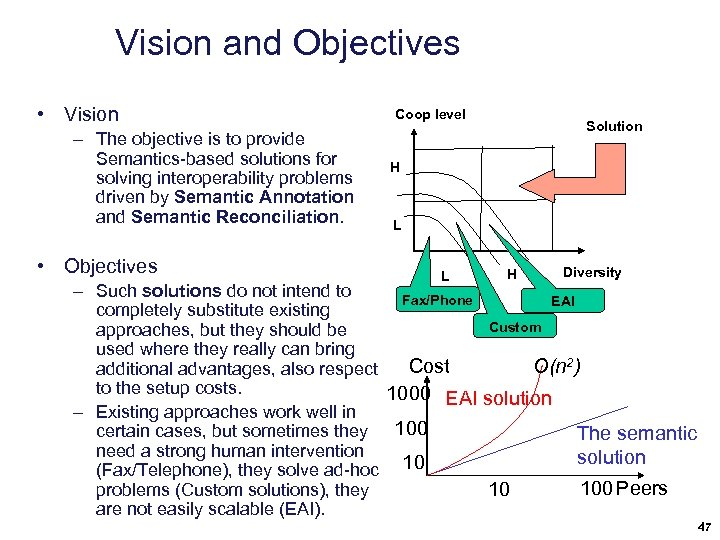 Vision and Objectives • Vision – The objective is to provide Semantics-based solutions for