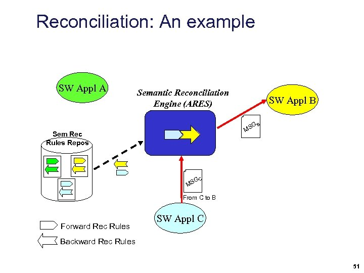 Reconciliation: An example SW Appl A Semantic Reconciliation Engine (ARES) SW Appl B GB