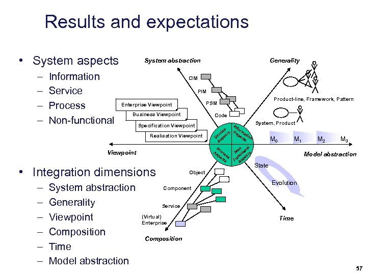 Results and expectations • System aspects – – Information Service Process Non-functional System abstraction
