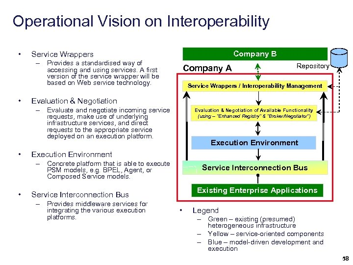 Operational Vision on Interoperability • Company B Service Wrappers – Provides a standardised way