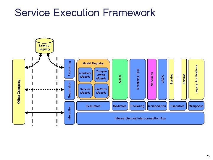 Service Execution Framework Evaluation Composition Execution Legacy Applications Brokering . . . Service Mediation