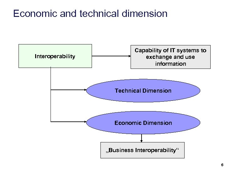Economic and technical dimension Interoperability Capability of IT systems to exchange and use information
