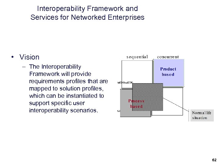 Interoperability Framework and Services for Networked Enterprises • Vision – The Interoperability Framework will