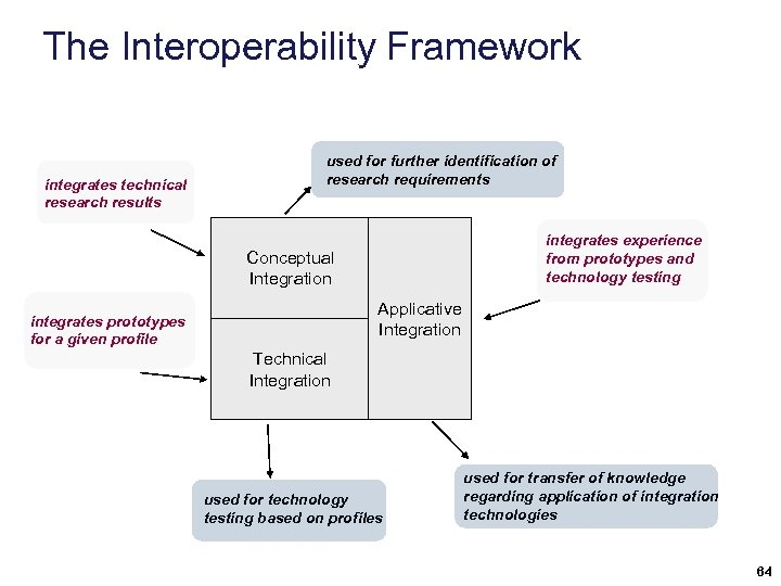 The Interoperability Framework integrates technical research results used for further identification of research requirements
