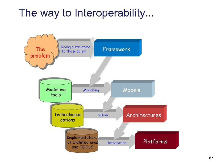 The way to Interoperability. . . 65