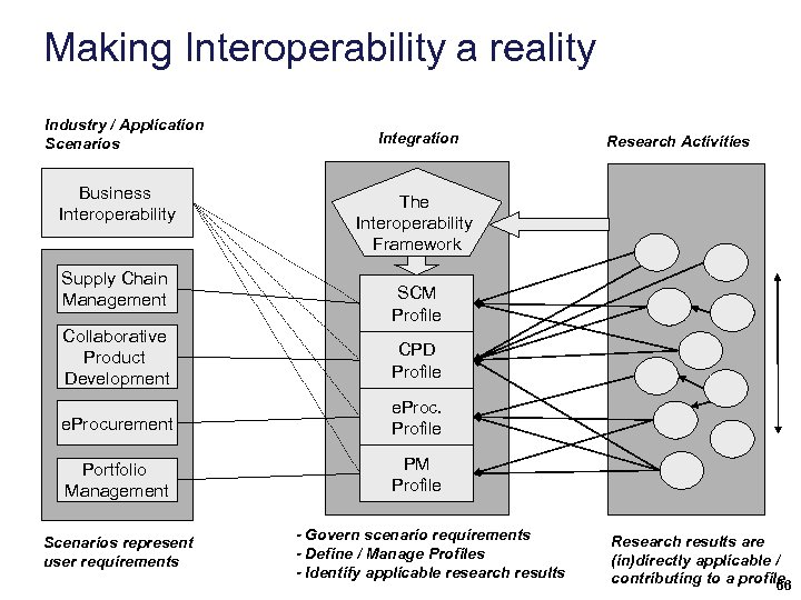 Making Interoperability a reality Industry / Application Scenarios Business Interoperability Supply Chain Management Integration