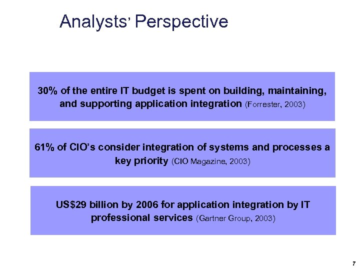 Analysts' Perspective 30% of the entire IT budget is spent on building, maintaining, and