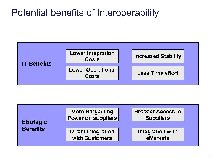 Potential benefits of Interoperability IT Benefits Strategic Benefits Lower Integration Costs Increased Stability Lower