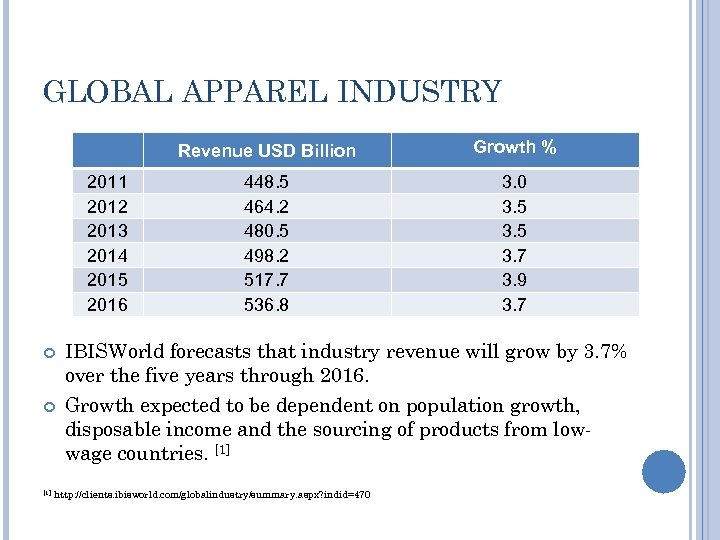 GLOBAL APPAREL INDUSTRY 2011 2012 2013 2014 2015 2016 [1] Growth % 448. 5