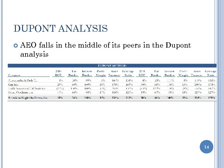 DUPONT ANALYSIS AEO falls in the middle of its peers in the Dupont analysis