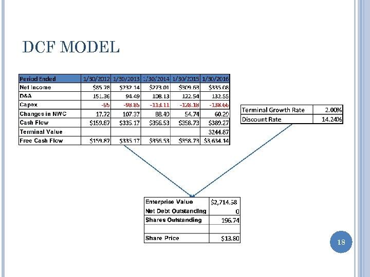 DCF MODEL 18