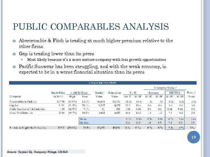 PUBLIC COMPARABLES ANALYSIS Abercrombie & Fitch is trading at much higher premium relative to