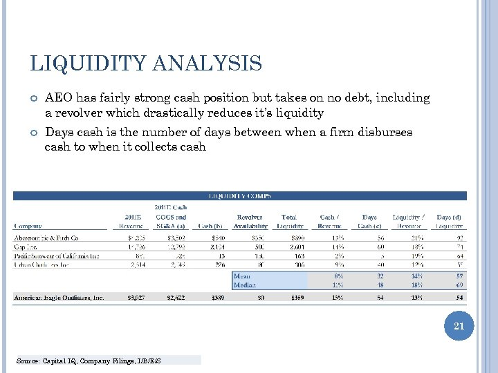 LIQUIDITY ANALYSIS AEO has fairly strong cash position but takes on no debt, including