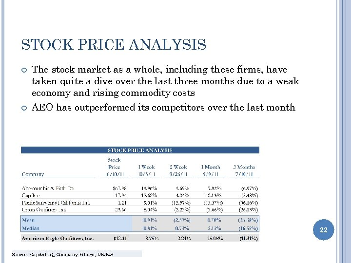 STOCK PRICE ANALYSIS The stock market as a whole, including these firms, have taken