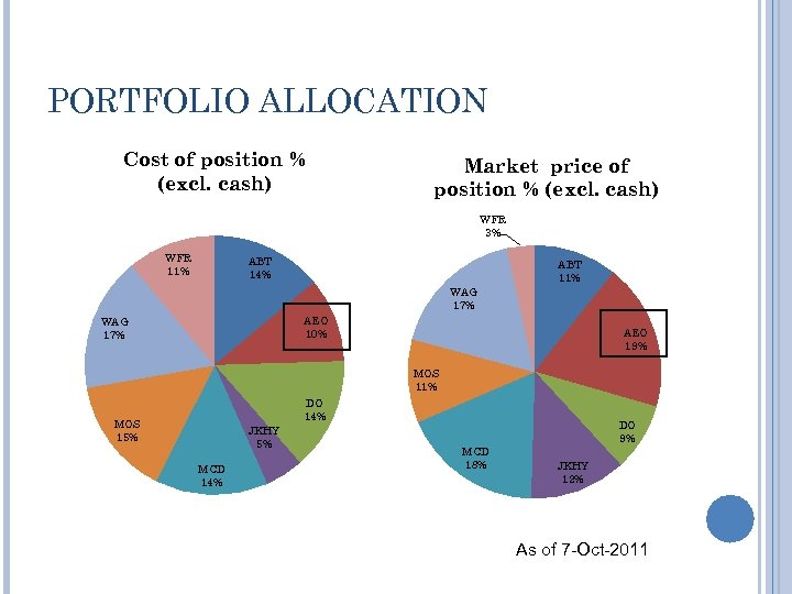 PORTFOLIO ALLOCATION Cost of position % (excl. cash) Market price of position % (excl.