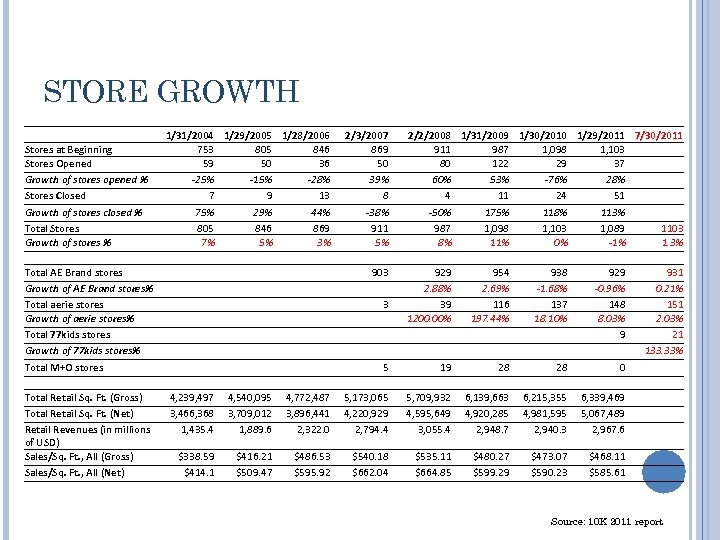 STORE GROWTH Total AE Brand stores Growth of AE Brand stores% Total aerie stores
