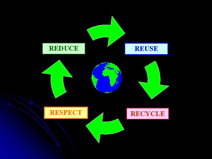 REDUCE RESPECT REUSE RECYCLE