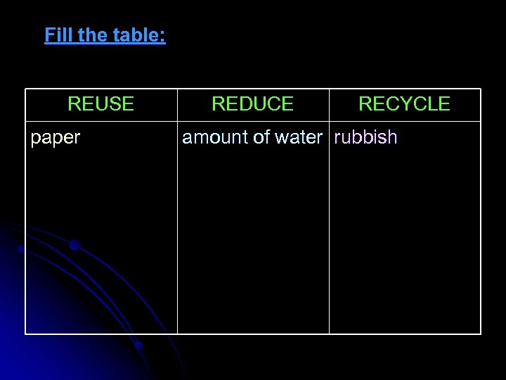Fill the table: REUSE paper REDUCE RECYCLE amount of water rubbish