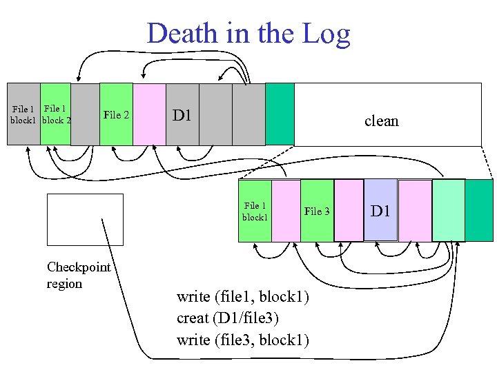Death in the Log File 1 block 2 File 2 D 1 clean File