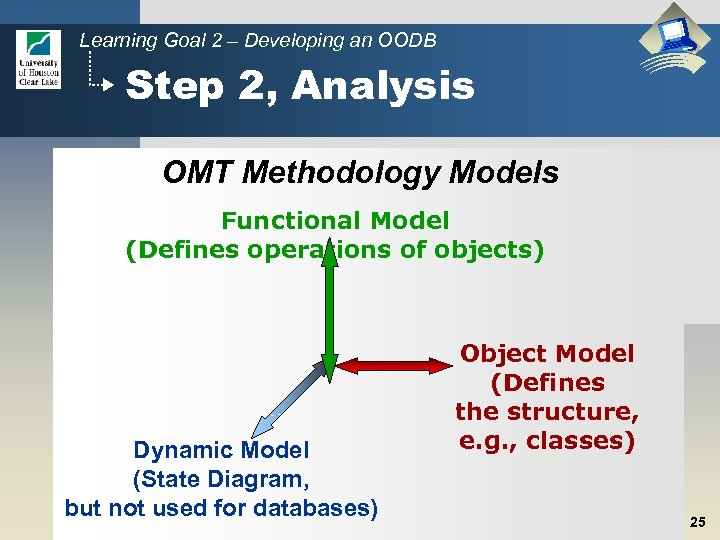 Learning Goal 2 – Developing an OODB Step 2, Analysis OMT Methodology Models Functional