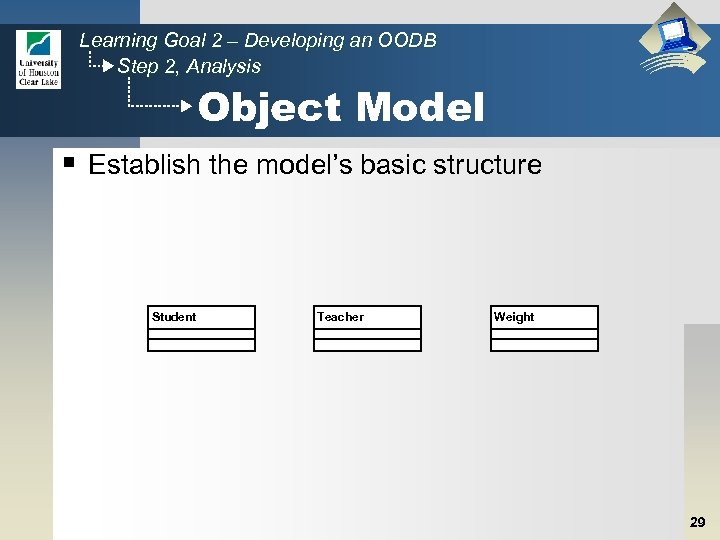 Learning Goal 2 – Developing an OODB Step 2, Analysis Object Model § Establish