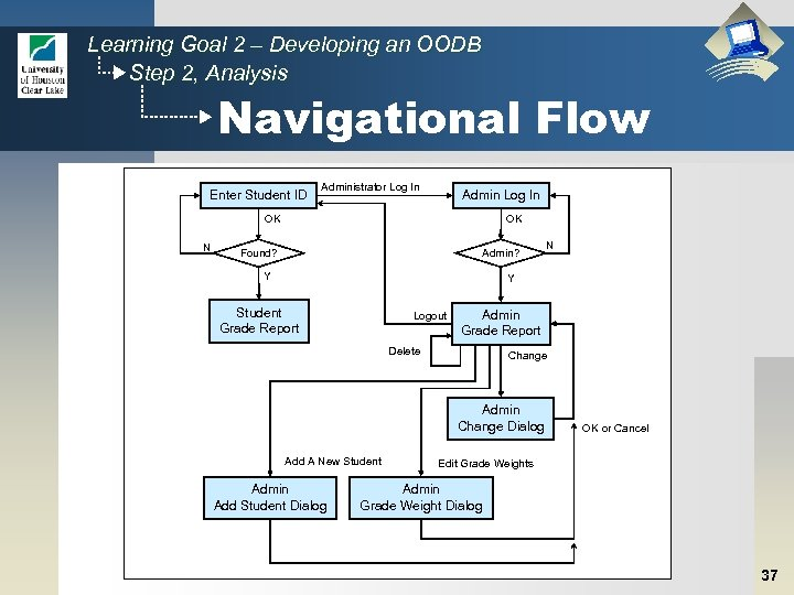 Learning Goal 2 – Developing an OODB Step 2, Analysis Navigational Flow Enter Student