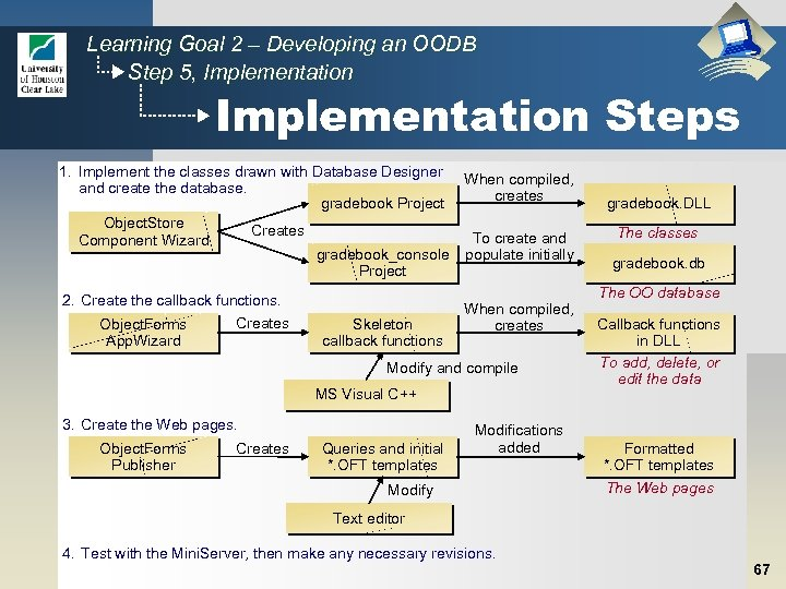 Learning Goal 2 – Developing an OODB Step 5, Implementation Steps 1. Implement the