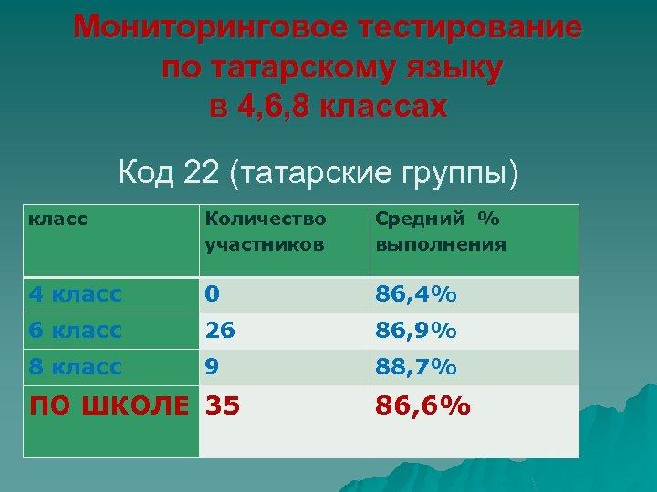 Мониторинговое тестирование по татарскому языку в 4, 6, 8 классах Код 22 (татарские группы)