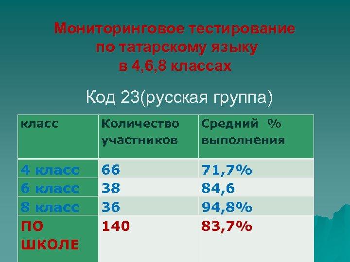 Мониторинговое тестирование по татарскому языку в 4, 6, 8 классах Код 23(русская группа) класс