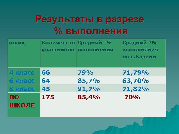Результаты в разрезе % выполнения класс Количество Средний % участников выполнения Средний % выполнения