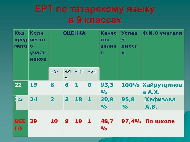 ЕРТ по татарскому языку в 9 классах Код Коли пред честв мета о участ