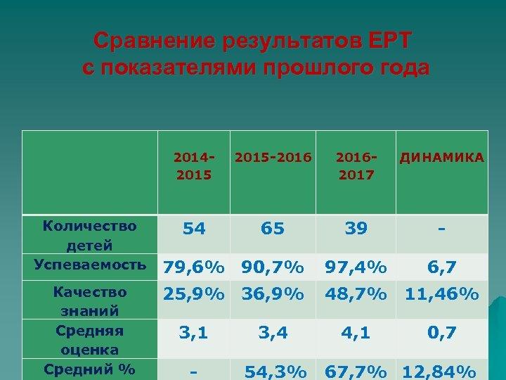 Сравнение результатов ЕРТ с показателями прошлого года 20142015 -2016 20162017 ДИНАМИКА Количество детей Успеваемость