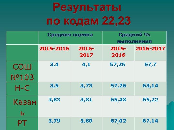 Результаты по кодам 22, 23 Средняя оценка Средний % выполнения 2015 -20162017 20152016 -2017